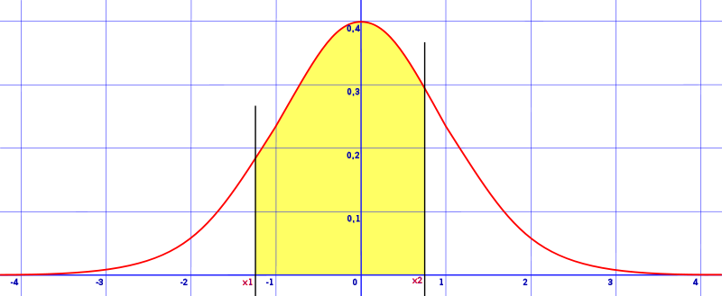 area between two z values on opposite sides