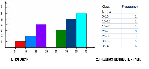 TI 89 frequency distribution