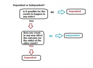 dependent or independent event