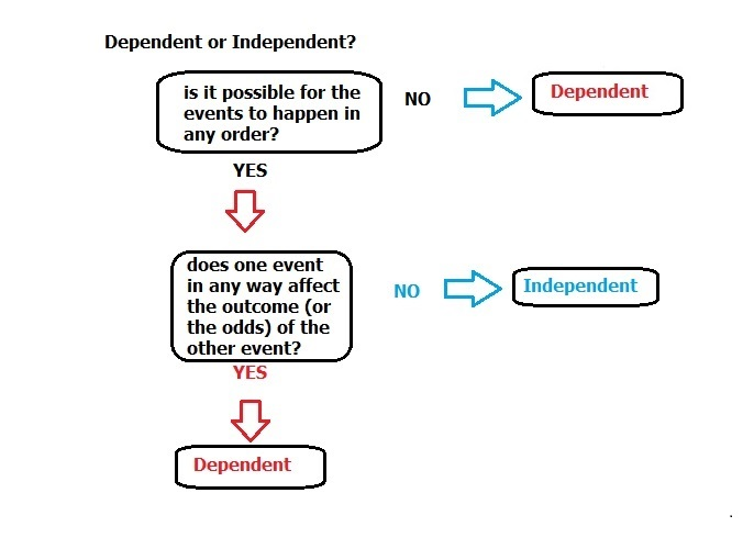 how to decide which probability itm