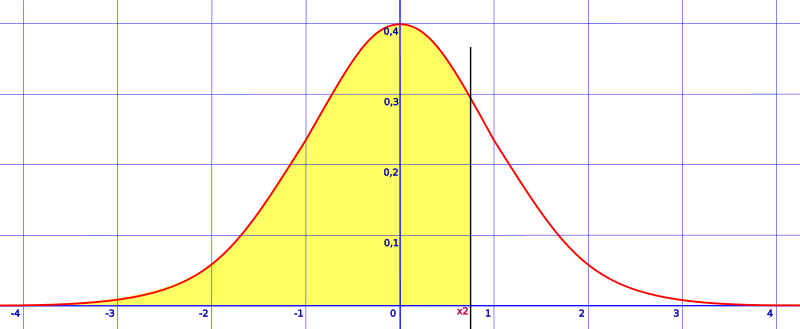area shaded to the left of a z-score