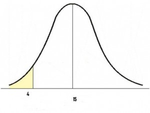 Normal Distributions: Definition, Word Problems - Statistics How To