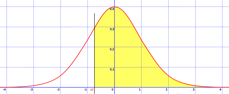 area to the right of a z-score
