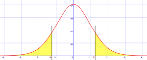 area under a normal distribution curve--two tails