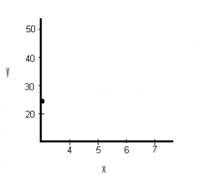 construct a scatter plot 1