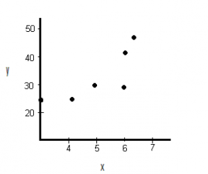 construct a scatter plot 2