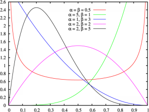 beta density function
