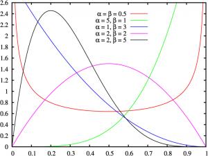 non normal distribution