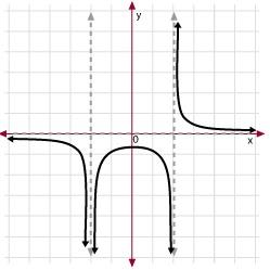 how to find horizontal asymptotes on the ti89