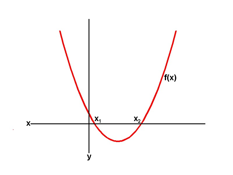 zeros function ti 89