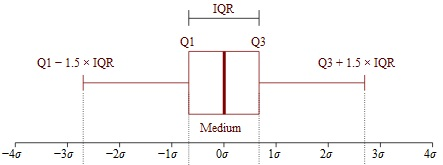 what is an interquartile range