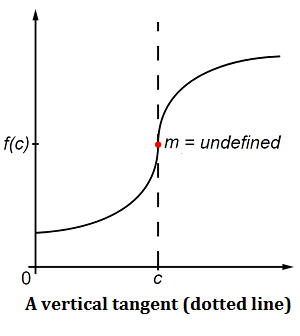 how to solve tangent lines