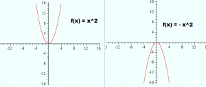 graph-of-x^2-and-x^2-300x127