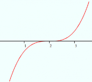 graph-of-x-2^3-300x268