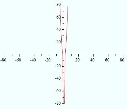 limit1