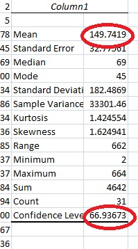confidence interval for the mean excel results