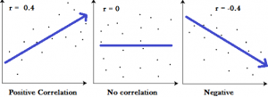 Graphs showing a correlation of -1, 0 and +1