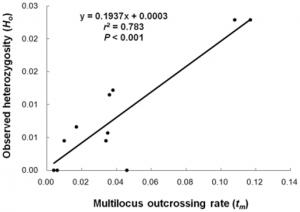 pearsons correlation