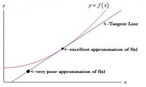 tangent-line1-300x180