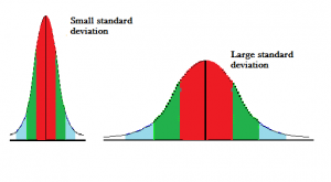 how to find the sample standard deviation