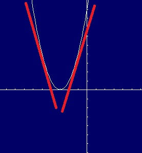 Graph of x^2+6x+9. The red lines are the slopes of the tangent line (the derivative), which change from negative to positive around x = -3.