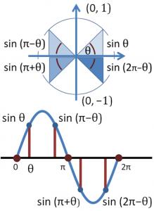U Substitution Trigonometric Functions