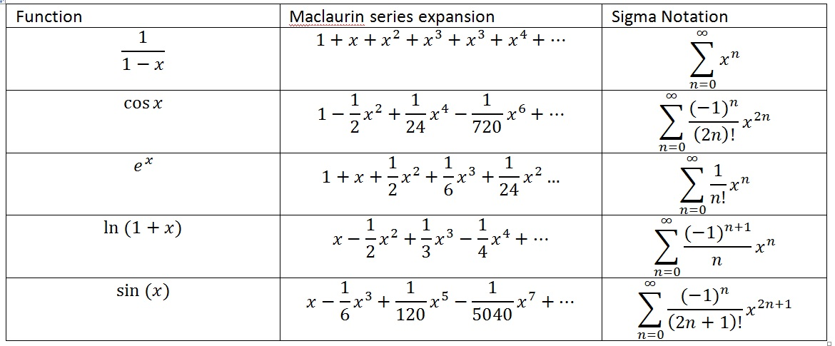common-maclaurin-series-expansions