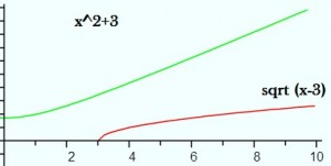 graph-of-the-inverse-function
