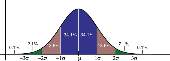 In a normal distribution, the percentages of scores you can expect to find for any standard deviations from the mean are the same.