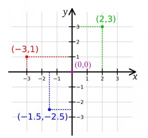 Cartesian Plane: Definition - Statistics How To