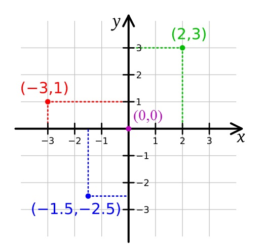 Origin (mathematics) And Polar Coordinates