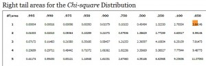 Looking up df=1 and 5% probability in the chi-square table.