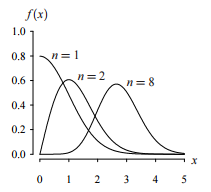 chi distribution