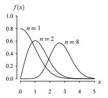 chi distribution