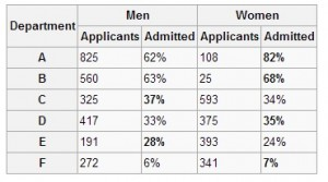 When individual departments were looked at, the admissions were actually slightly biased towards women.