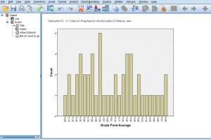SPSS Bar Chart output showing number of cases of GPAs.