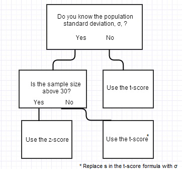When to use a t-score vs. z-score.