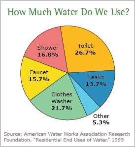 Pie chart showing water consumption. Image courtesy of EPA.