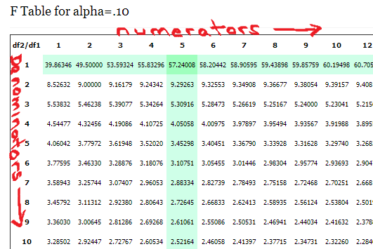 F table for alpha levels from 01 to 10 statisticshowto for Table 0 to 10