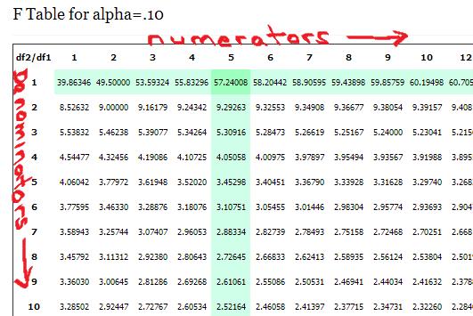 Z Alpha Table Statistics F Table for alp...