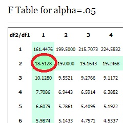 f table 3