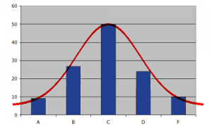 Class grades usually follow a bell curve. Most students will get a C on any test or exam.