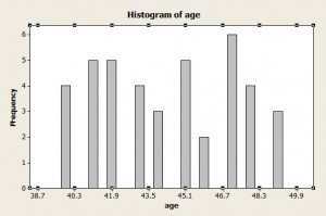 Histogram showing too many bins.