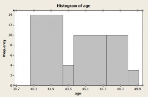 Histogram with uneven bins (the height does NOT indicate frequency).
