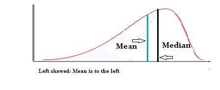 left skewed