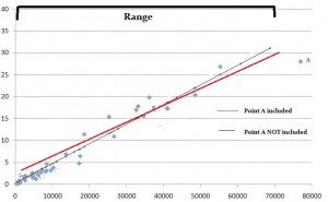 A high-leverage outlier.  The point has moved the graph more because it is outside the range of the