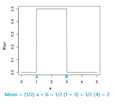 mean of uniform distribution