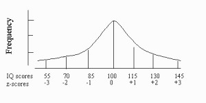 normal distribution probability 2