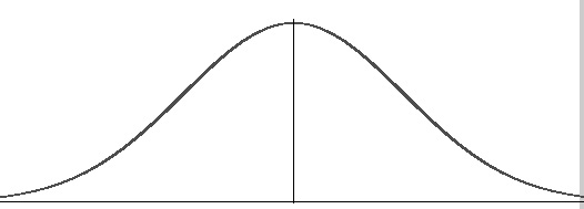 A normal distribution curve, sometimes called a bell curve.
