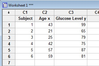Data entered into three columns in a Minitab worksheet.